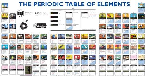 Los elementos y sus aplicaciones enchufa2 periodictable urtaz Images