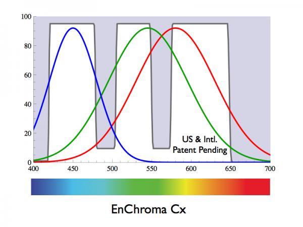 Respuesta frecuencial de las gafas EnChroma