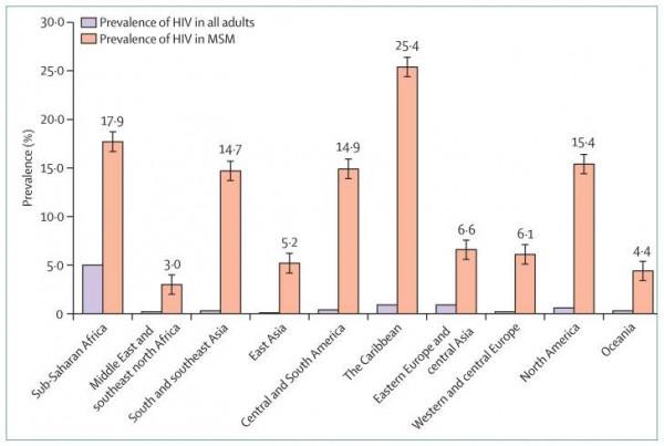 Prevalencia VIH