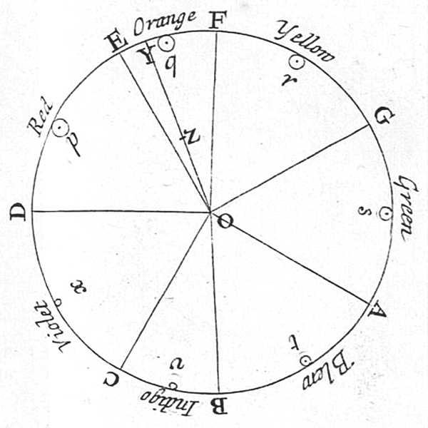 Círculo de color de Newton