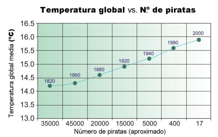 temperatura-piratas